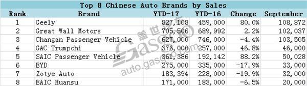 مبيعات السيارات الصينيه