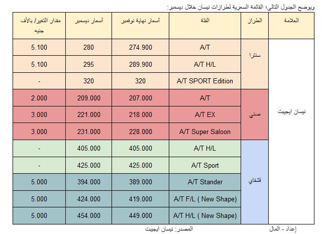 اسعار موديلات نيسان فى مصر 2017-2018 - جيكس كارز