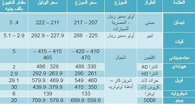 اسعار السيارات لدى وكلاء وموزعى السيارات