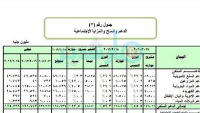 ارتفاع اسعار البنزين اول يوليو