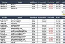 أسعار سيارات اوبل و شيفروليه الجديدة