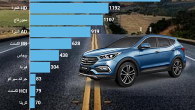 مبيعات السيارات الكورية