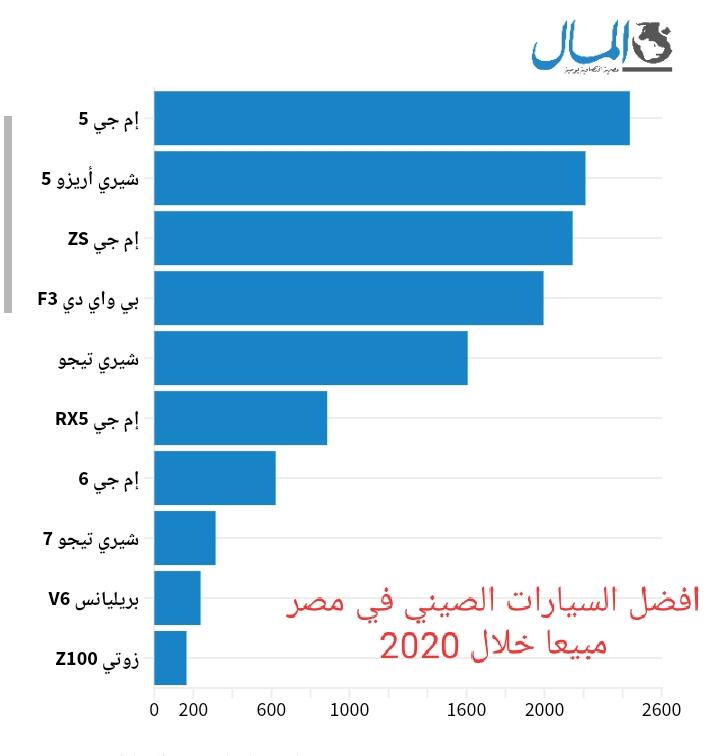 افضل السيارات الصينيه مبيعا في مصر 2020