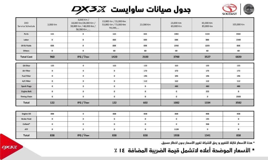 اسعار الصيانات الدوريه لسيارات ساوايست DX3 موديل 2021
